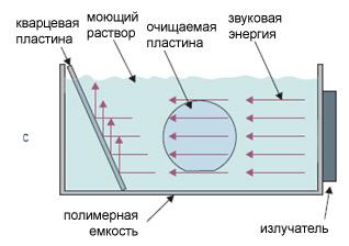 Получение ультразвуковых изображений схема